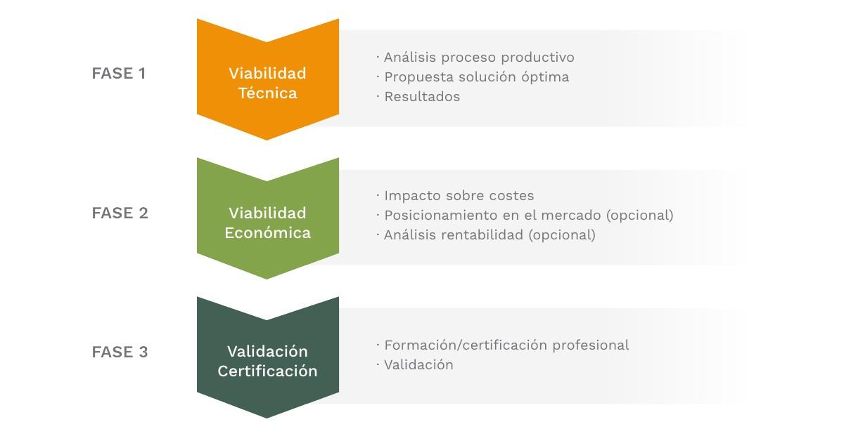 Probimel. Fase técnica, económica y certificación.